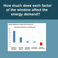 How much does each factor of the window affect the energy demand?